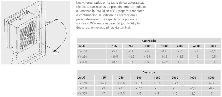 Características acústicas