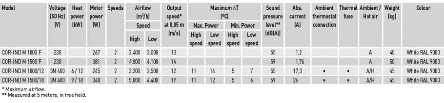Technical characteristics