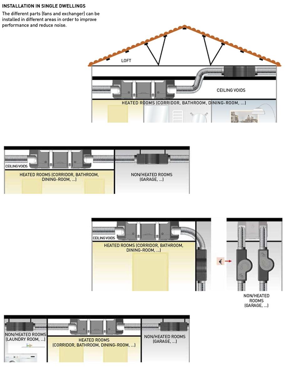 Single Dwelling Installation