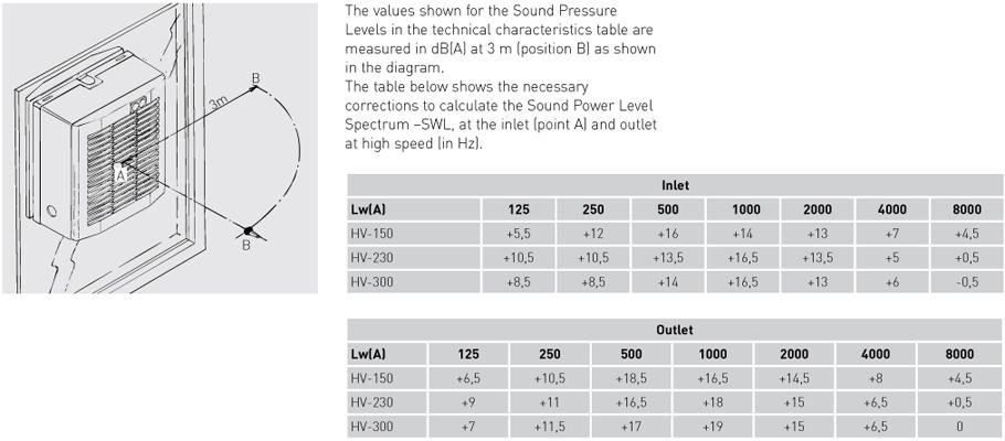 Acoustic characteristics