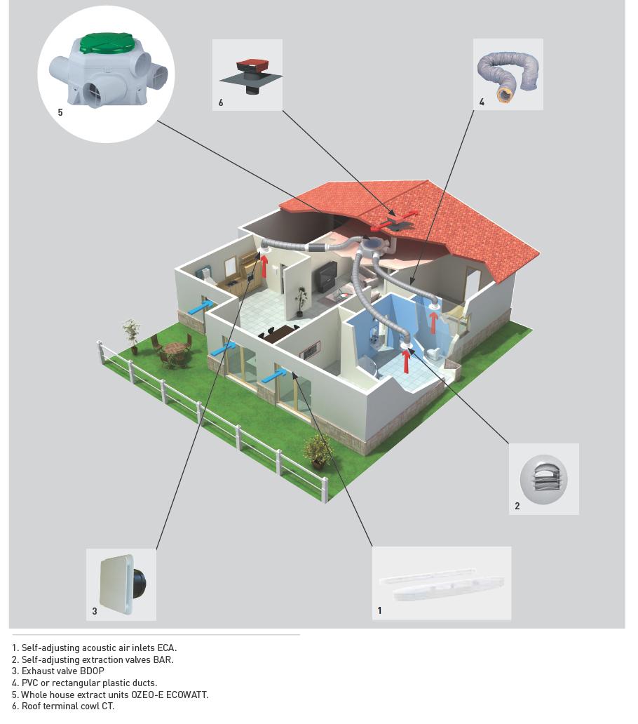 Whole House Extract Units Single Dwellings