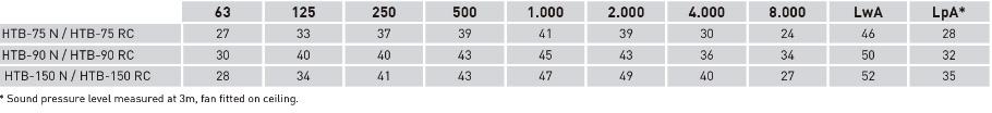 Acoustic power spectrum en dB(A)